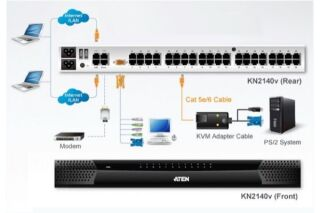 Aten KN2140VA Switch kvm IP 40 serveurs - 3 accès : 1 Local + 2 Distants