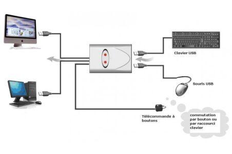 Partageur clavier/souris USB pour 2 ordinateurs