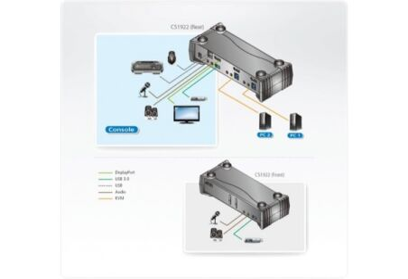 Aten CS1922 switch KVM DisplayPort1,2/USB 3.0/Audio -2 ports