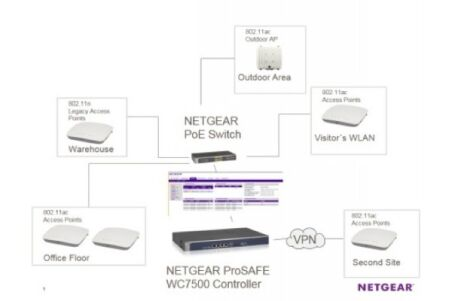 Netgear WC7500 contröleur wifi central pour 10 point d'acces