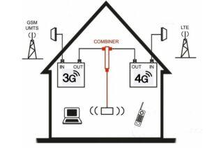 Kit de combinaison d'amplificateur 4G-LTE avec 3G-UMTS