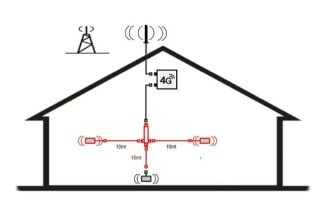 Kit d'extension d'amplifictateur 4G-LTE - 2 antennes suppl.