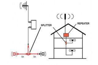Kit d'extension d'amplifictateur 3G-UMTS - 1 antenne suppl.