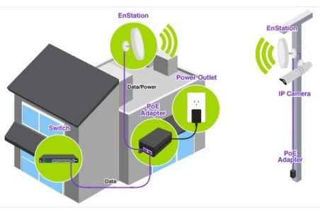 EnGenius EnStationAC Antenne Bridge WiFi 5G AC900 19dB PoE+