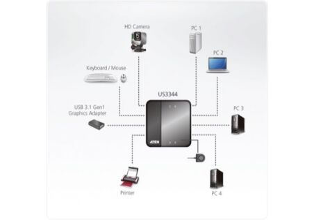 ATEN US3344 HUB 4 ports USB 3.1 Gen1 partagés 4 PC/MAC Type-C+A
