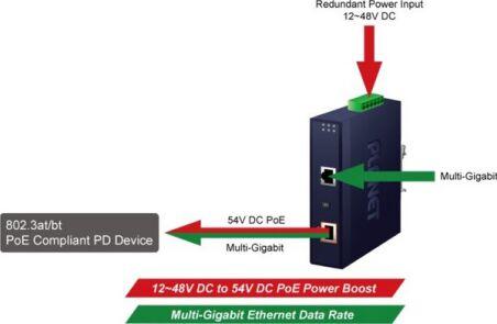 PLANET IPOE-171-95W Injecteur PoE++ IND. Multi-Gig -40°/+75°