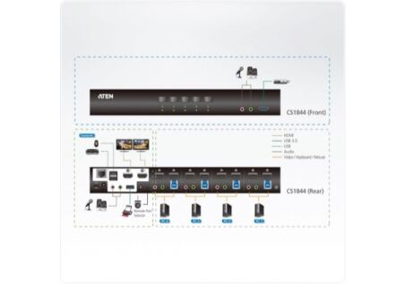ATEN CS1844 KVM Double écran HDMI 4K/USB 3.0 4 Ports + audio